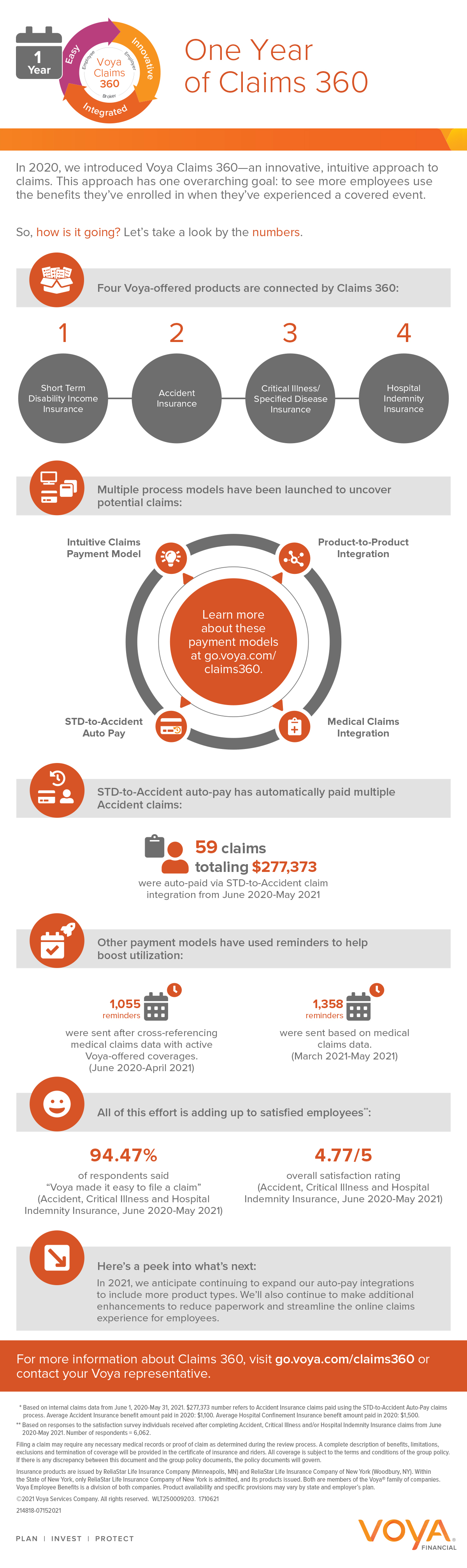 Infographic overview of Claims 360 data points