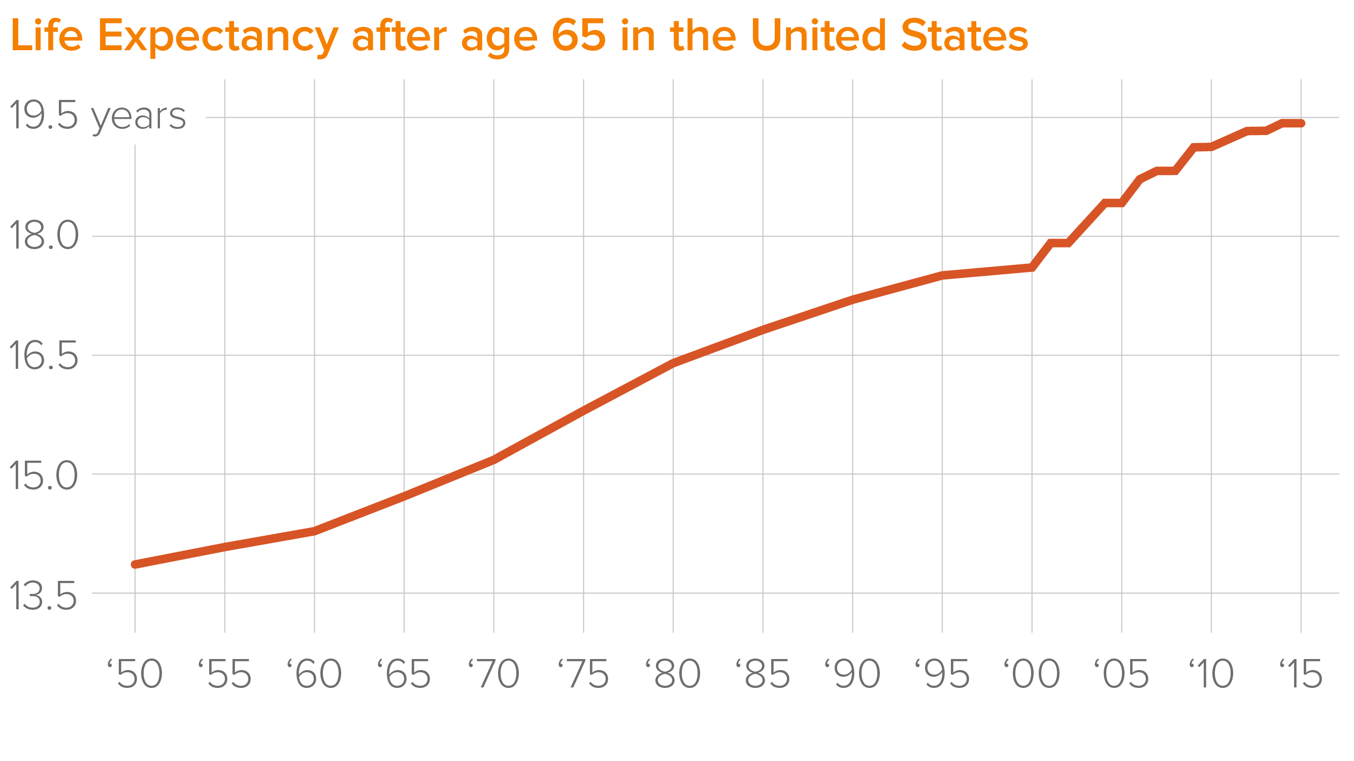 longevity and technology are transforming the way people retire